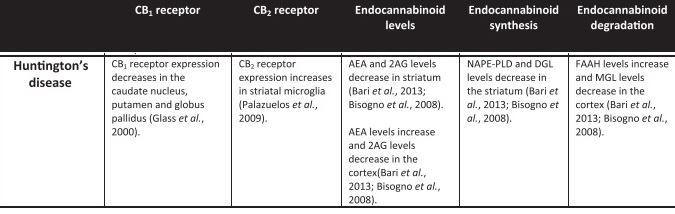 huntington disease and ecs