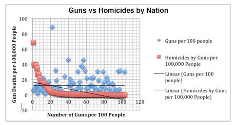 Guns vs Homicides by Nation