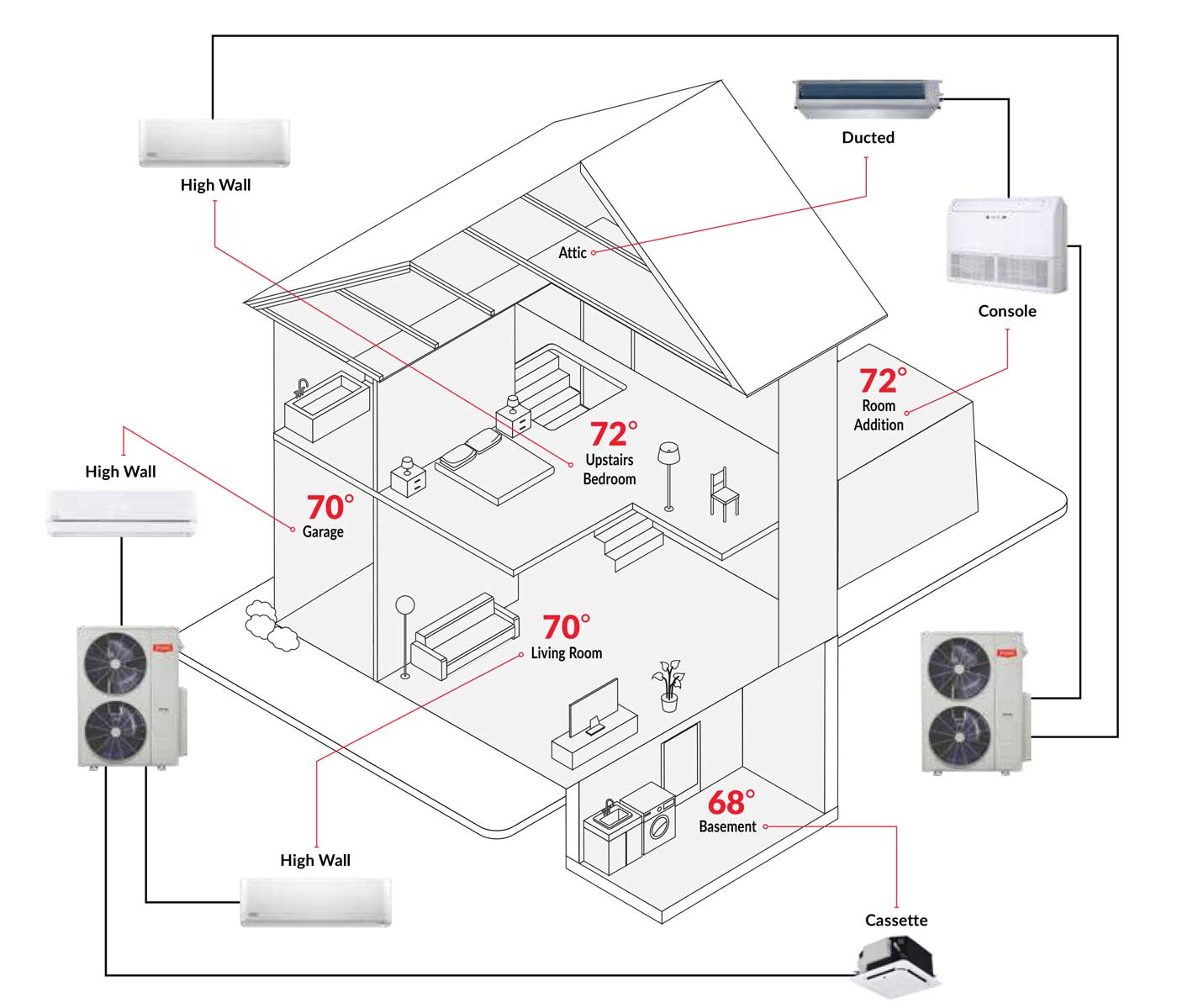 Ductless Heating And Air Conditioning Systems