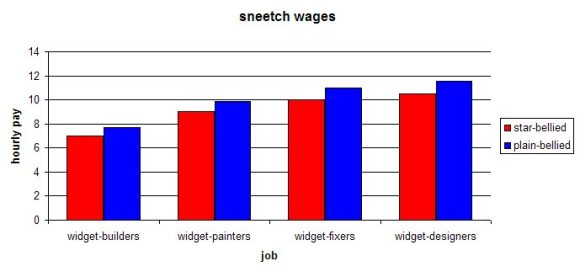 Sneetch Wages