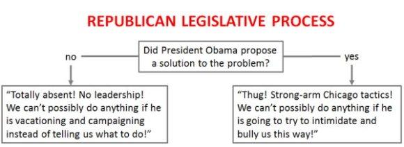 Republican legislative process