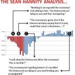Sean Hannity's economic claims