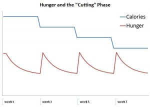 Hunger and Diet