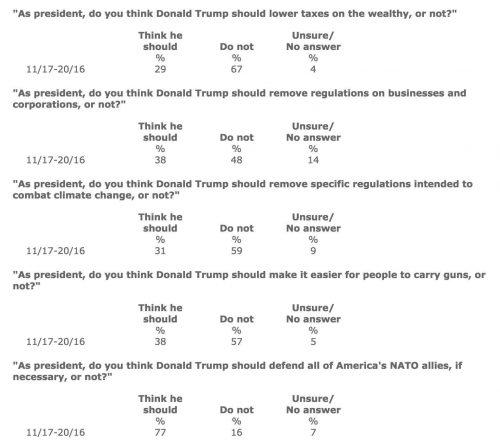 Trump Positions versus Popular Positions