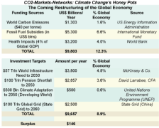 The Coming Carbon Price, Infrastructure Investment, Retirement Funding Boom