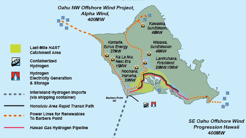 An integrated energy system of solar, wind and hydrogen powering homes, business, private vehicles and public transport can tnansform Oahu into the world's first closed-system hydrogen energy economy. Sources: Hawaiian Electric, Kawasaki Heavy Industries, Grenatec, Hawaii Renewable Hydrogen Roadmap 2010-2020