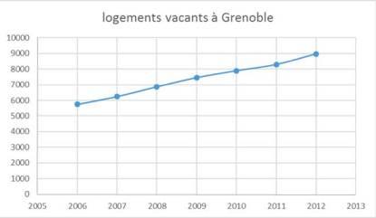 9000 logements vacants à Grenoble : les mesures annoncées par Duflot/ Cosse et par la municipalité Piolle accentuent cette rétention