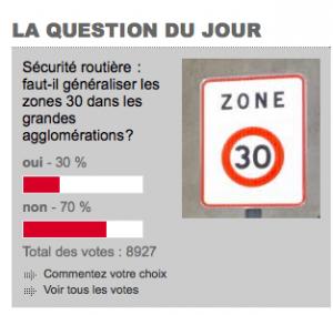 Les lecteurs du DL avaient répondu non à 70% aux 30 Km/H partout