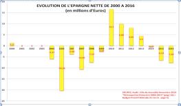 l'épargne nette a été négative jusqu'en 2008 ( gestion/PS/Verts/Ades) s'est redressée aprés la hausse record d'impôts ( +9%) en 2009 et redevenue négative à partir de 2014 une fois cette recette dépensée!