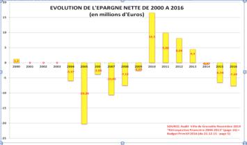l'épargne a été négative jusqu'en 2008 ( gestionPS/Verts/Ades) , s'est redressée avec le coup de massue de + 9 % d'impôts absorbés en 4 ans. Elle est à nouveau négative