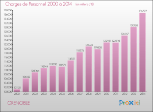 Les charges de personnel à Grenoble augmentent autant que les services diminuent