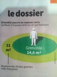 espaces verts: après 21 ans de bétonisation Grenoble est dans une situation catastrophique
