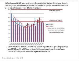 Selon les analyses du GAM l'écologie punitive n'a pas d'effets sur la pollution