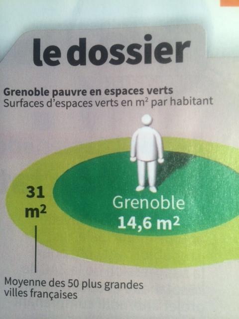 La moyenne des grandes villes est de 48 M2 d'espaces verts par habitant selon le palmarès UNEP ( alors que Gre'Mag indique 31 M2) mais Grenoble était tombée à 14,6 dés 2014: ça s'est encore aggravé