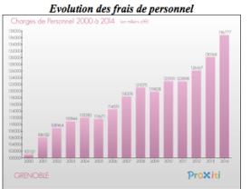 Alors que les dépenses de fonctionnement étaient maitrisées avant les années 2000 ( municipalité Carignon) la gestion commune des élus PS/PC et Verts/Ades jusqu'en 2008 fait exploser les compteurs