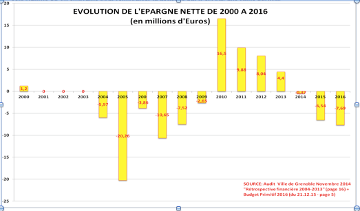 Pendant toute la gestion PS/PC et Verts/Ades jusqu'en 2008 l'épargne nette de Grenoble a été négative. Elle s'est redressée en 2009 avec le + 10 % d'impôts qui ont été dilapidés en 5 ans. ! Elle revenue négative en 2014