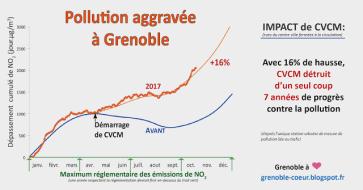 la fermeture du centre ville a fait reculer Grenoble de 7 ans dans la lutte contre la pollution