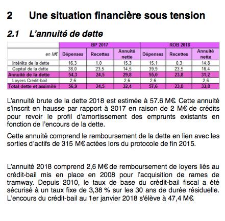 """Son propre rapport budgétaire évoque """" une situation financière sous tension"""". C'est dire..."""