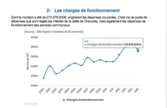 les charges de fonctionnement ont régulièrement augmenté avec un bond en 2011/2014 par clientélisme , le plan d'austérité dEric Piolle rabotant ce pic en 2015