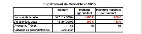 Si on compare la dette par habitant à Grenoble par rapport à la moyenne des communes de France!