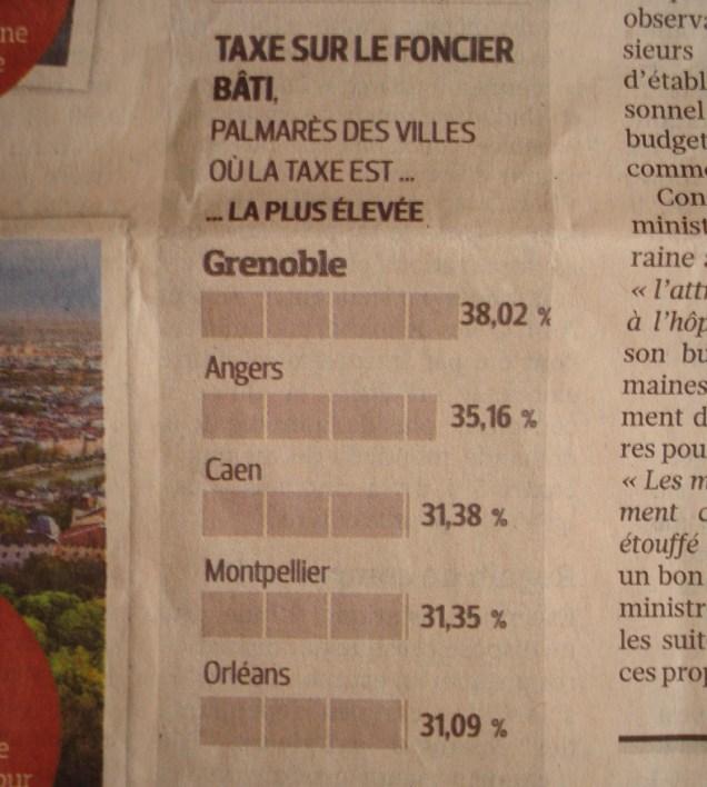 Les Grenoblois paient le taux de taxe foncière le plus élevé de France