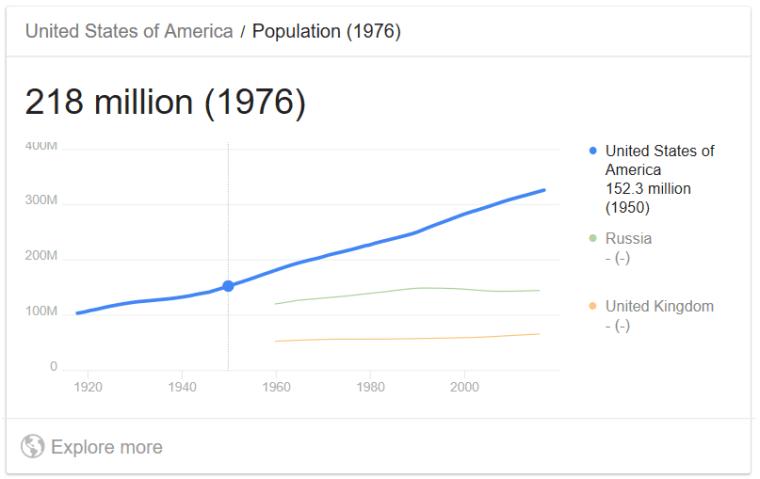 US population 1976