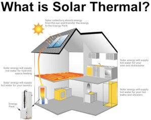 Solar Thermal Energy (STE)