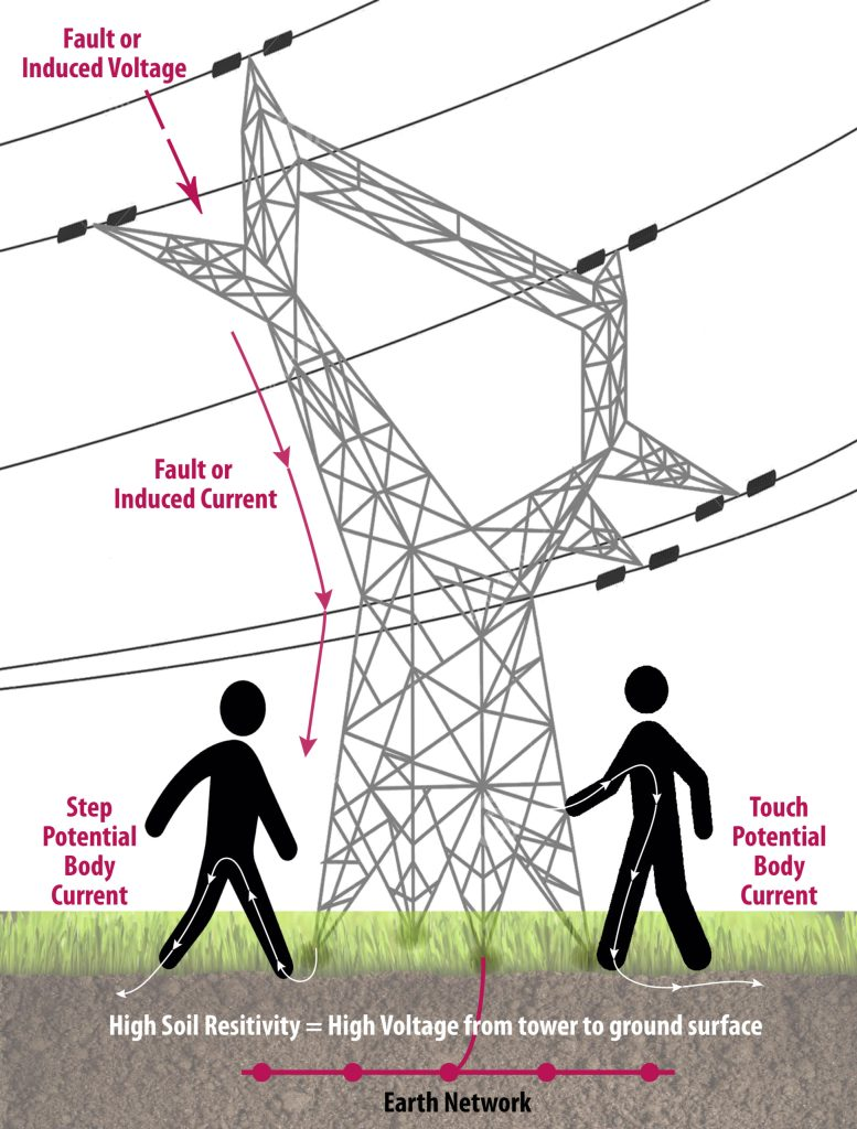 Touch Potential and Step Potential voltage risks in Electrical Earthing Design