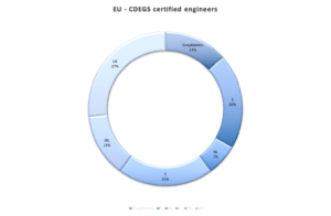 CDEGS Certified User Stats