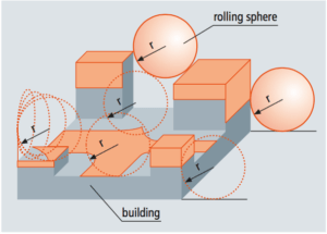 Rolling Sphere Method