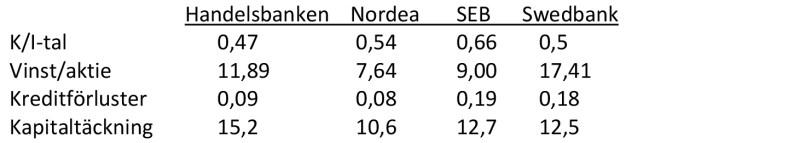 Tabell 1. Tabellen visar några centrala mått för bedömning av de fyra största bankerna i Sverige. För Nordea som redovisar i Euro har vi använt kursen 1 Euro = 9,79 kronor.