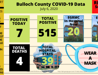 Bulloch County COVID-19 Daily Report – July 6, 2020 – EGRMC has 20 COVID-19 Patients