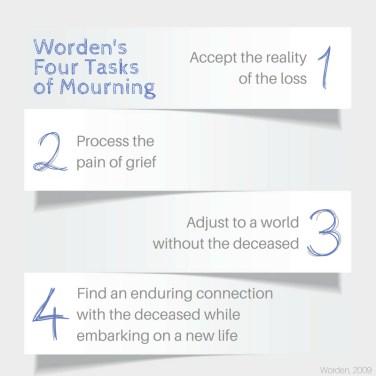 Worden's Four Tasks