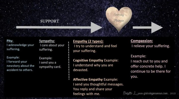 Empathy and Compassion Diagram with examples