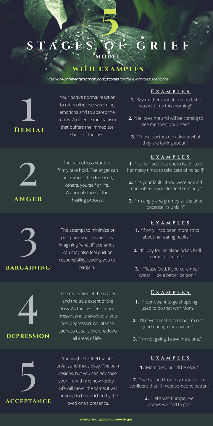 5 stages of grief - with descriptions and examples
