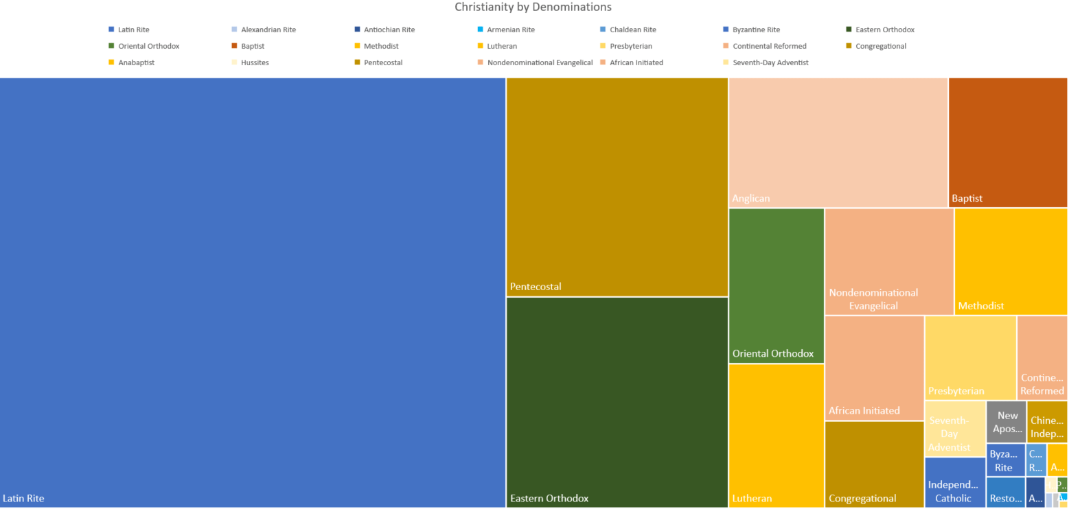 Global Christianity Breakdown by Denomination and Rite - Griffin