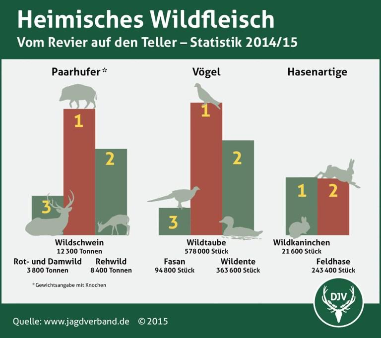 Das Fleisch vom Wildschwein essen die Deutschen am liebsten.