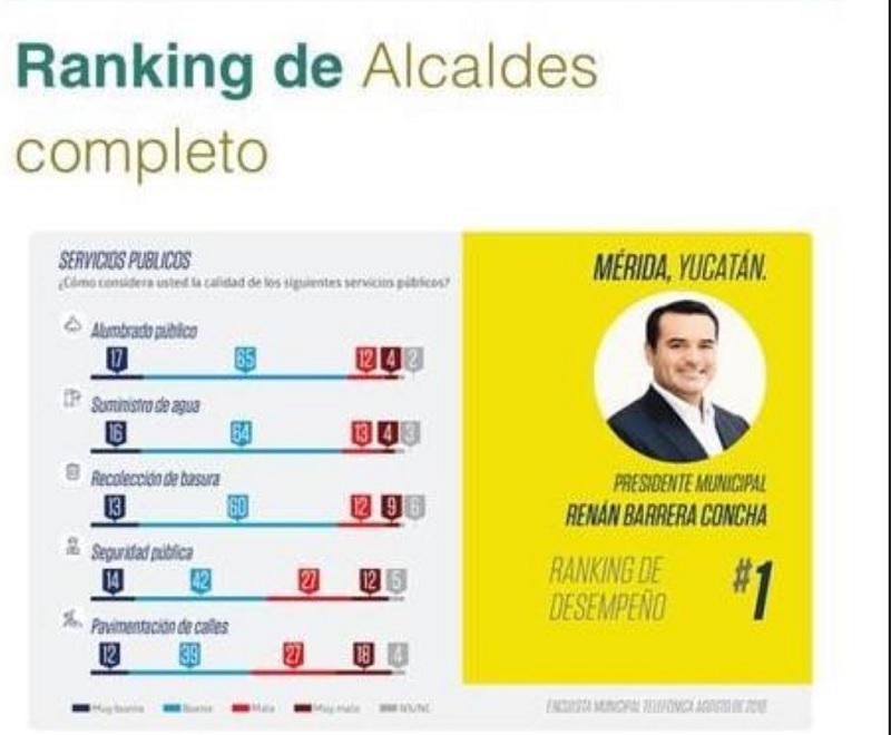 Renán Barrera, el mejor alcalde del país, de acuerdo a encuestas