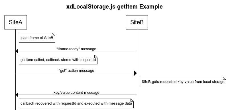 """SiteA loads SiteB in an iframe. SiteB sends an """"iframe-ready"""" message to SiteA. getItem is used by SiteA, which causes SiteA to send a """"get"""" action message to SiteB and store a callback function alongside the requestId. SiteB gets the requested key value from local storage. SiteB sends the key/value to SiteA in a postMessage. SiteA executes the callback for the matching requestId and passes it the data."""