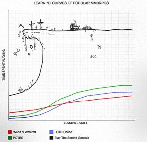 Eve Learning Curve