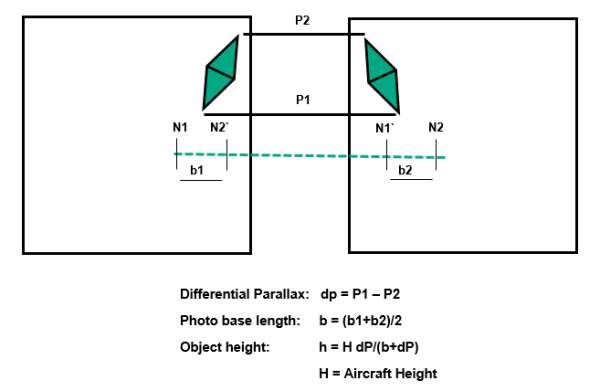 Stereopair Parallax Method