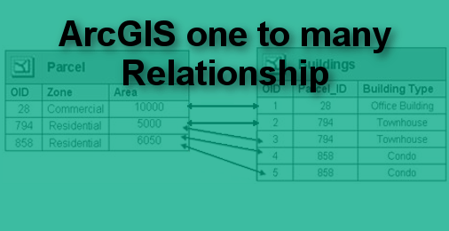 Arcgis plotting multiple values from two tables – one to many relationship – Solution to Join