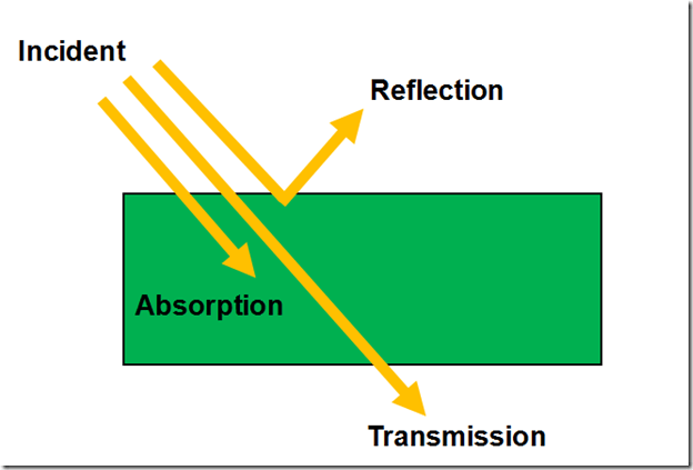 Reflection Absorption Transmission