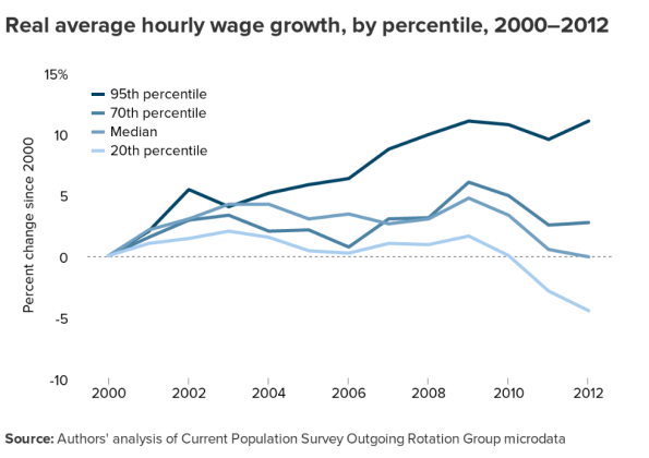 Real Average Hourly Wages, USA.