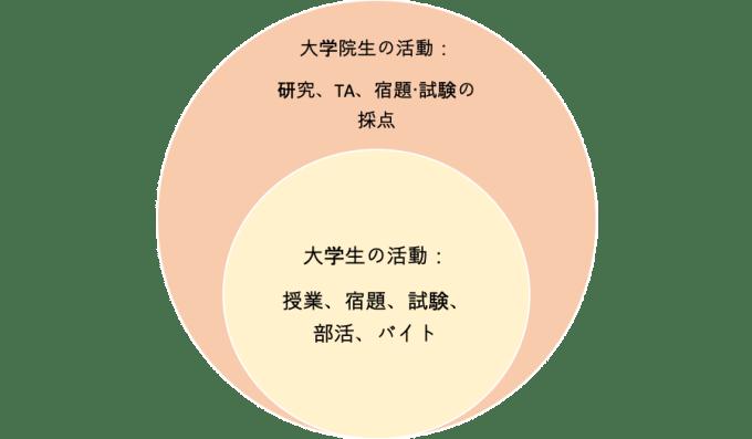 Venn Diagram of Undergrad and Graduate Duties