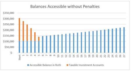 accessible-balances