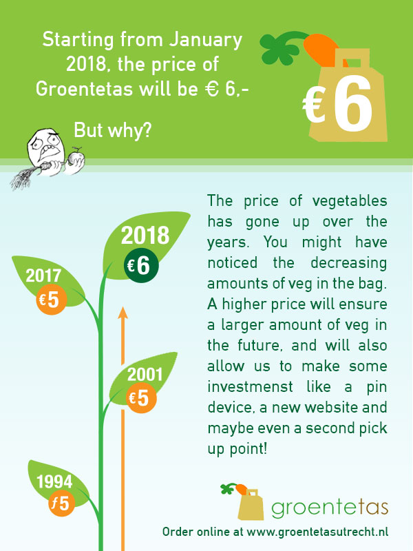 The price of vegetables has gone up over the years. You might have noticed the decreasing amounts of veg in the bag. A higher price will ensure a larger amount of veg in the future and will also allow us to make some investments like a pin device, a new website and maybe even a second pick-up point!