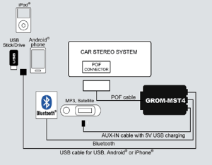 GROMMST4 Android iPhone for Volvo S40 V50 C30 C70 XC90 06