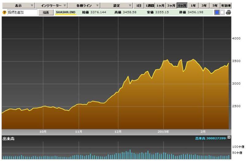 2015年2月27日 日本時間15:58現在での上海A株の動き