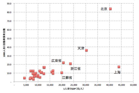 中国の地区別一人あたりGDPと1000人あたり自動車保有台数の関係